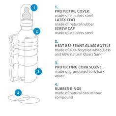 1. Protective cover, latex teat, screw cap 2. Heat resistant glass bottle  3. Protecting cork sleeve 4. Rubber rings   #naturesdesign #babybottle #bottle #thankyou #baby #ecofriendly #heatresistant #floweroflife #goldenratio #energetized #vitalized