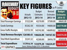 Rail Budget 2014 highlights