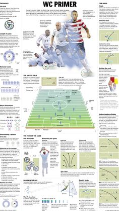 Nothing like building a graphic on my favorite sport: Football (soccer). A labor of love, I look forward every four years to explain to many of my fellow Americans how the World's most popular game, and the quadrennial international competition, is played.