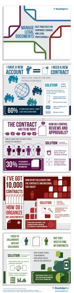 Manage Legal Documents Infographic by Heather Nossaman, via Behance