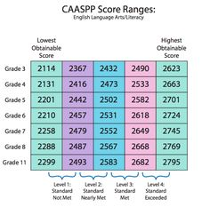 photo regarding Caaspp Practice Tests Printable identify 28 Great SBAC visuals in just 2016 Initial cl, 4th quality math