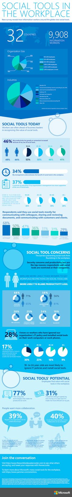 Social Tools in the workplace: How information workers around the globe view social tools. Security concerns and productivity loss are top reasons given for restricting social tools in the workplace. Marketing Digital, Content Marketing, Internet Marketing, Social Media Marketing, Marketing Ideas, E Learning, Info Board, Microsoft, Social Media Tips