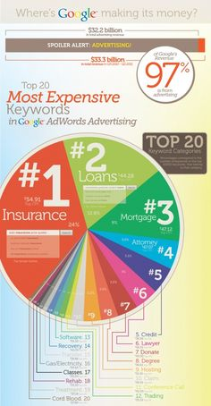 Where's #Google Making its Money?!  The most expensive adwords #seo, the most expensiVE Keywords..  #EBSGate