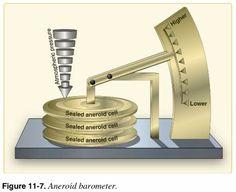 Barómetro anaeroide