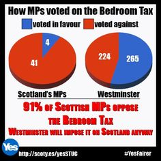 A Yes vote in 2014 is the best, and perhaps the only, route for welfare and economic powers to be controlled in Scotland.