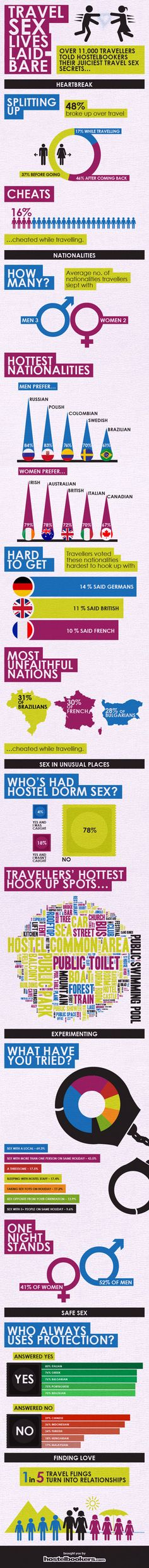 "Not-So Solo Travelers: A Brilliant Infographic on Backpacker ""Romance"" - The Borderless Project"