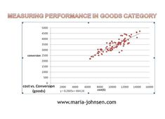 eBay Classified measuring PPC performance in Goods category Marketing Case Study, Digital Marketing, Blog, Ebay, Blogging