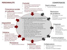 Les 10 compétences-clés du monde de demain via @Authentis http://sco.lt/...