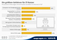 http://www.manager-magazin.de/unternehmen/it/fallen-fuer-verbraucher-durch-cyberkriminalitaet-a-988332.html
