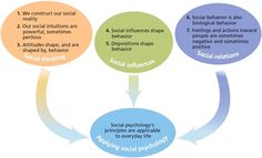 Big Ideas in Social Psychology from: Social Psychology - David G. Myers