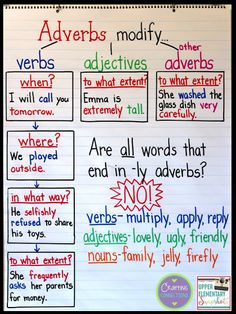 Get 8 mini anchor charts to help teach your students about the 8 parts of speech. These mini anchor charts are a great addition to any student journal. Teaching English Grammar, English Writing Skills, Grammar Lessons, English Language Learning, Writing Lessons, Teaching Writing, Teaching Ideas, Grammar Rules, Teaching Language Arts