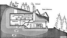 """The accompanying drawing exhibiting one possible layout of an effective underground house was shown recently by the University of Alaska's John Zarling and Richard Seifert. They are researching the requirements of using solar energy for heating domestic water and housing in Alaska. Their study involves calculations for the communities of Annette, Palmer, Bethel, Fairbanks and Barrow. Their early results show that solar heating is practical for heating of domestic water at some locations..."""