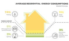 average energy consumption residential -US - Google-Suche