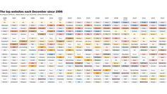 Internet : Top 20 des sites web les plus populaires de 1996 à 2013