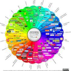 Prisma de Medios de Comunicación Social 2010. Esta infográficas destaca las personas que habitan las comunidades, así como las redes que conectan a la web social::..*•#~~$??*