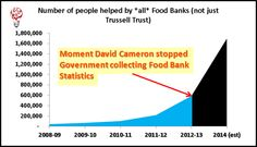 David Cameron's government halted collection of Food Bank statistics. I have a sneaking suspicion as to why. Do you?