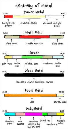 Anatomy of Metal \m/