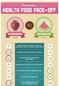 Which is Healthier: Strawberries vs Watermelon | Prevention.  Its a tie!