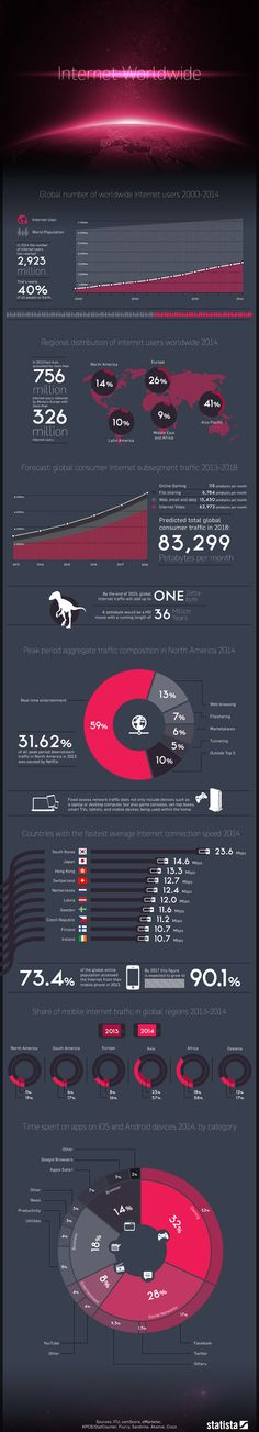 Infographic: Global Internet Usage By the Numbers | Statista