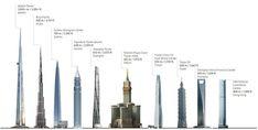 Clasamentul celor mai inalte cladiri din lume