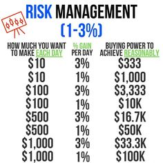 Financial Quotes, Financial Literacy, Risk Management Strategies, Money Management, Stock Trading Strategies, Trading Quotes, Day Trading, Budgeting Money, Investing Money
