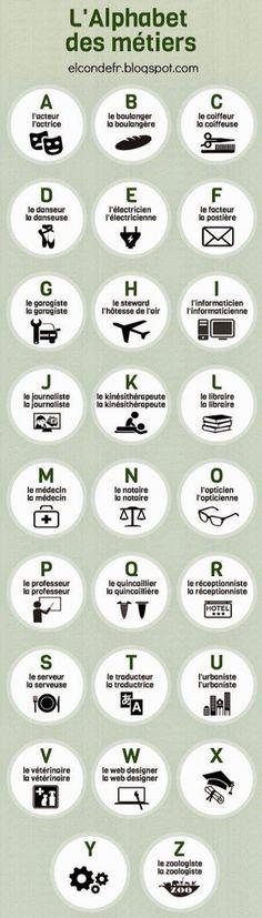 The way to memorize the Français letters
