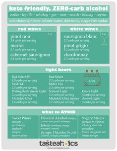 Get this awesome printable Keto Alcohol Guide! Hang it up on your fridge or pin it for later to check on your phone when you're out and about! Whether you're low carb, keto or just trying to lose weight and eat healthier, this is the guide for you. Check how low in carbs your favorite drink is!
