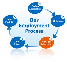 •Review job applications. •Test candidates. •Interview selected candidates. •Choose candidates based on pre-determined selection criteria. •Perform background and reference checks.