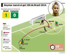 Golazo de Neymar a la selección de Camerún