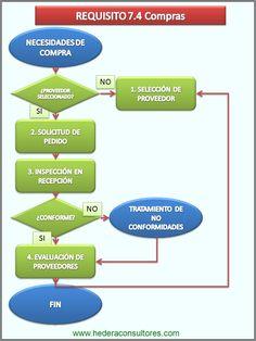 Compras según ISO 9001.