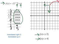 Common Core Algebra II.Unit 2.Lesson 7.Key Features of