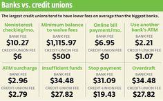 Banks vs. Credit Unions Comparison