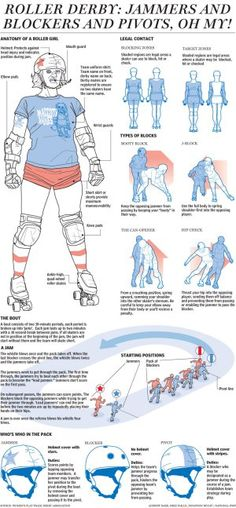Graphic: How Roller Derby Works