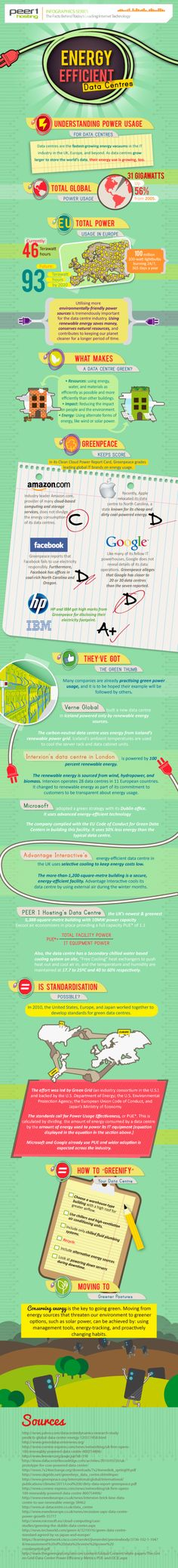 Data centers and energy efficiency