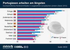 Die Grafik zeigt das Renteneintrittsalter in ausgewählten europäischen Ländern.   #statista #infografik