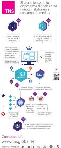 Infografía Cómo el marketing digital logra el éxito offline