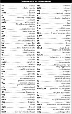 Medical Abbreviations List | Common Medical Abbreviations - MPR