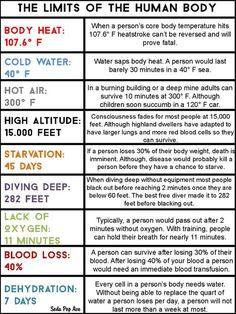 The Limits of The Human Body