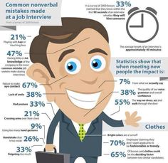 Common non verbal mistakes