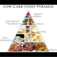 Basically the pyramid I eat from. Except I have not gotten to maintenance phase yet so I don't eat the berries quiet yet. #keto #ketosis #ketogenic #atkins #lowcarb #lowcarbliving #letsdothis #wellness #excercise #nutrition #food #foodpyramid #fitness #fit #fitfam #motivated #motivation #determined #determination #health #healthyeating by lowcarbalexandria