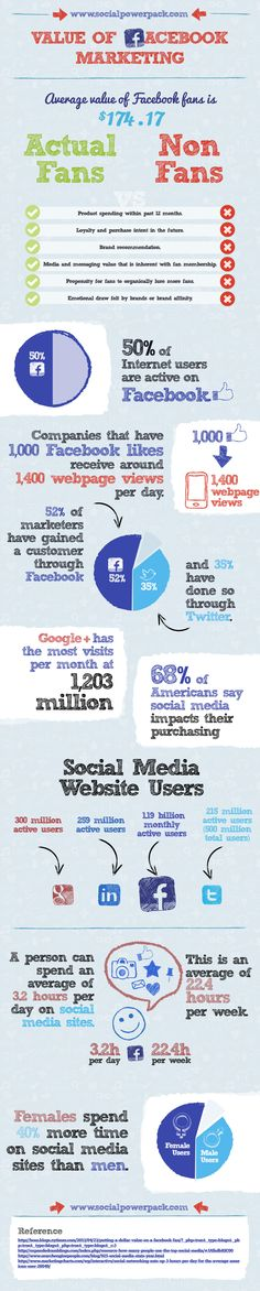 Value of #Facebook Marketing - #SocialMedia #Infographic