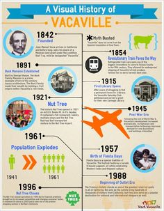 Reuse or Edit this infographic using the link below http://www.easel.ly/create/?id=https://s3.amazonaws.com/easel.ly/all_easels/11229/Vacaville_Timeline&key=pri