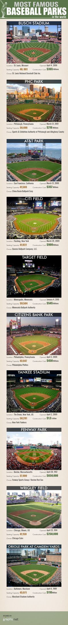 Most Famous Baseball Parks in the World - Infographic #baseballbaseballbaseball