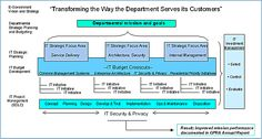 E-government Strategy Map