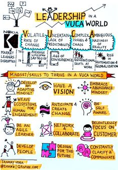 "Tanmay Vora on Twitter: ""#VUCA and #Leadership Mindset For The Future https://t.co/3RtZXC7vpO #sketchnote https://t.co/leyzUM8skK"""