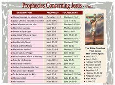 Prophecies Concerning Christ – 2
