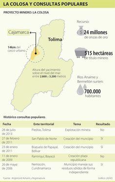 La Colosa y Consultas Populares #Población
