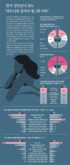 한국 20~50대 성인남녀 파트너와의 잠자리 실태에 관한 인포그래픽