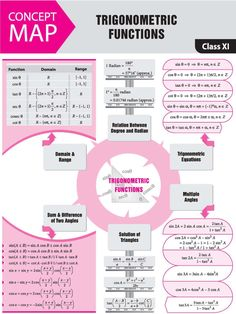 Physics Concepts, Physics Formulas, Math Tutor, Teaching Math, Math Formula Sheet, Statistics Math, Maths Solutions, Math Notes, Physics And Mathematics
