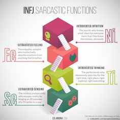 ▶ Get this on a tote or a coffee mug - a perfect gift for your INFJ! Sarcastic Functions series: INTP | INTJ | INFJ | INFP | ENTP | ENTJ | ENFP | ENFJ | ISFJ | ISFP | ISTJ | ISTP | ESFJ | ESTJ | ESFP...